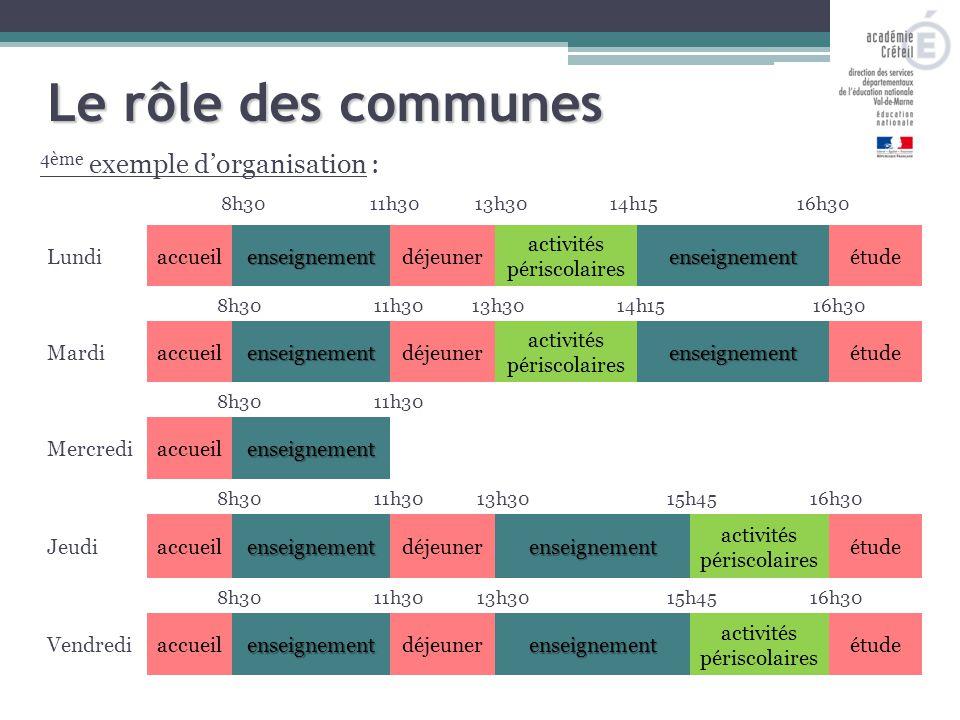 4ème exemple d'organisation : 8h3011h3013h3014h15 Le rôle des communes 16h30 Lundiaccueilenseignementdéjeuner activités périscolairesenseignementétude