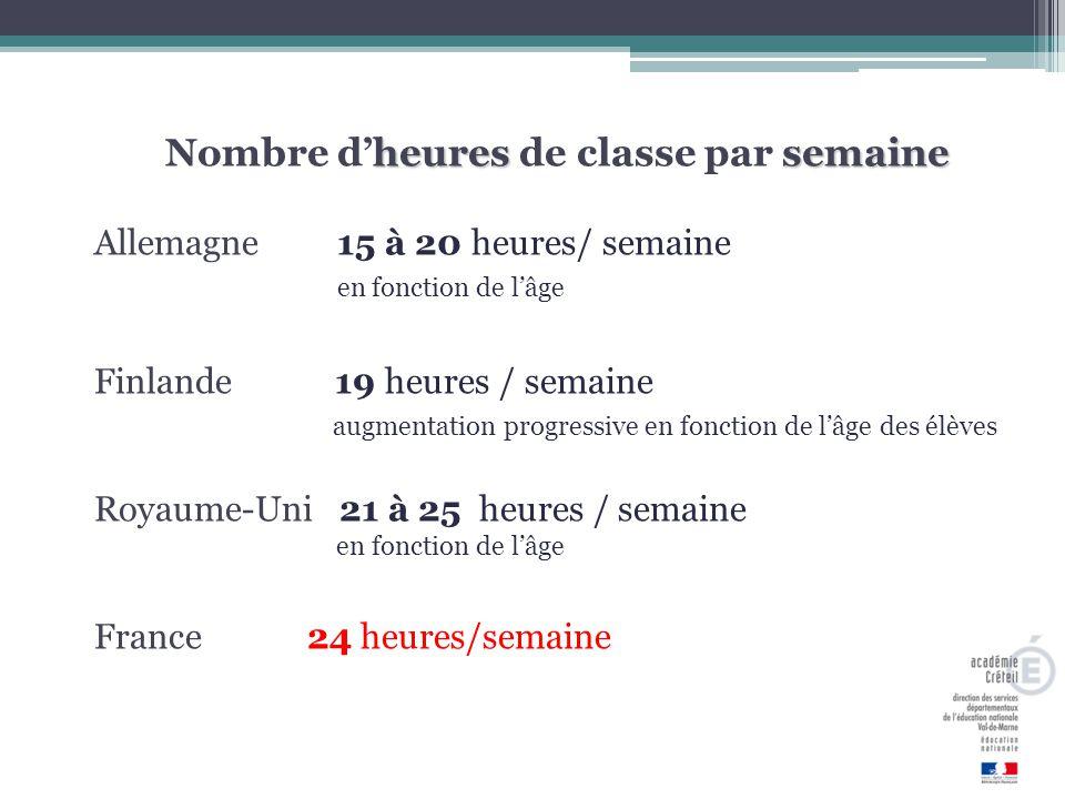 heuressemaine Nombre d'heures de classe par semaine Allemagne 15 à 20 heures/ semaine en fonction de l'âge Finlande 19 heures / semaine augmentation progressive en fonction de l'âge des élèves Royaume-Uni 21 à 25 heures / semaine en fonction de l'âge France24 heures/semaine