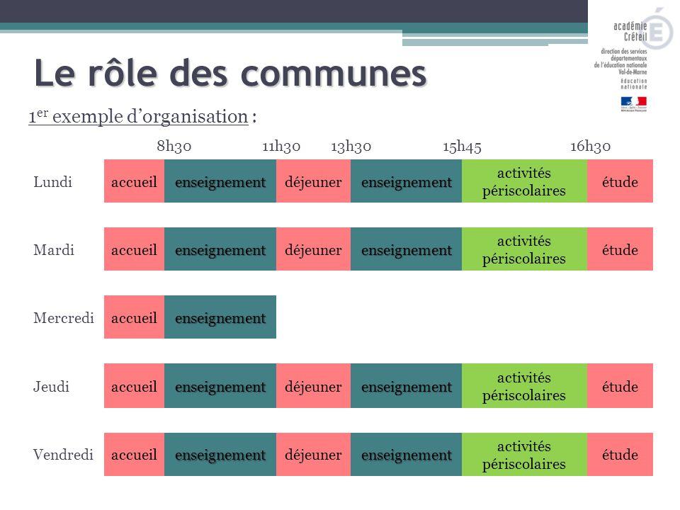1 er exemple d'organisation : 8h3011h3013h3015h45 Le rôle des communes 16h30 Lundiaccueilenseignementdéjeunerenseignement activités périscolaires étud