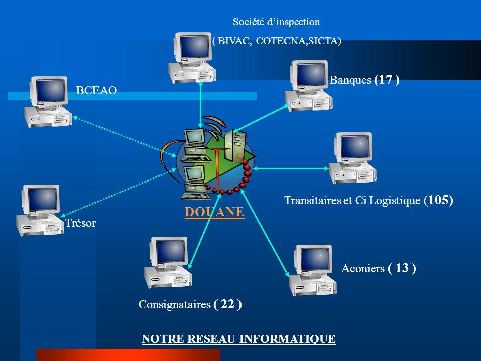 Société d'inspection ( BIVAC, COTECNA,SICTA) Transitaires et Ci Logistique ( 105) BCEAO Trésor Banques (17 ) Consignataires ( 22 ) Aconiers ( 13 ) DOU
