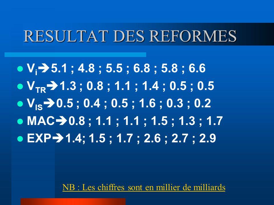 RESULTAT DES REFORMES V i  5.1 ; 4.8 ; 5.5 ; 6.8 ; 5.8 ; 6.6 V TR  1.3 ; 0.8 ; 1.1 ; 1.4 ; 0.5 ; 0.5 V IS  0.5 ; 0.4 ; 0.5 ; 1.6 ; 0.3 ; 0.2 MAC 