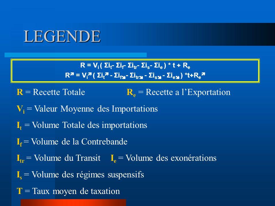 LEGENDE R = Recette TotaleR e = Recette a l'Exportation V i = Valeur Moyenne des Importations I t = Volume Totale des importations I f = Volume de la