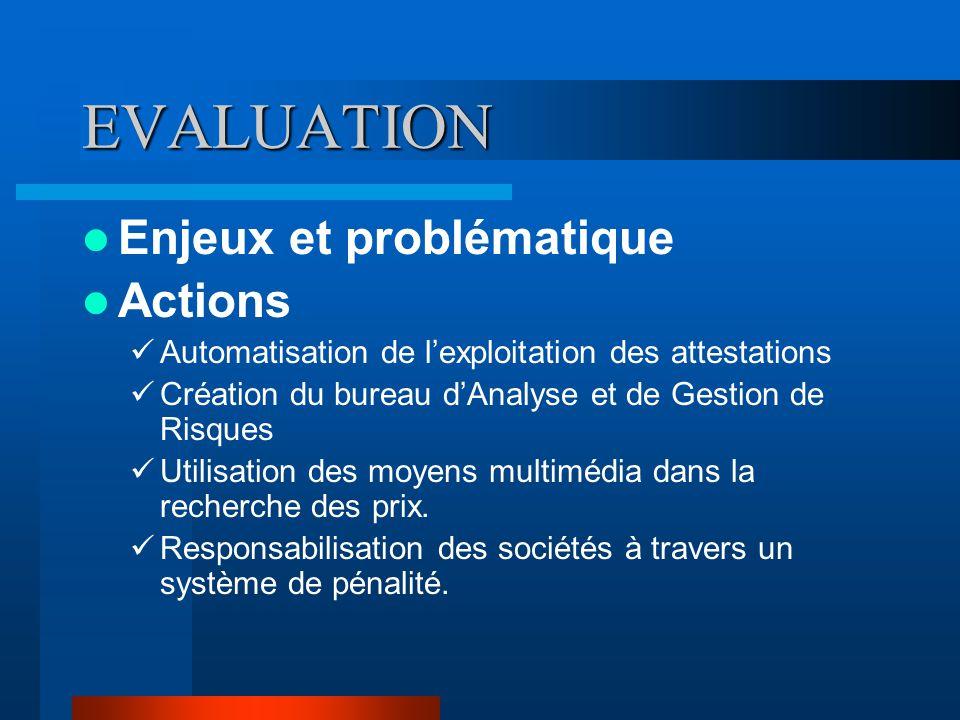EVALUATION Enjeux et problématique Actions Automatisation de l'exploitation des attestations Création du bureau d'Analyse et de Gestion de Risques Uti