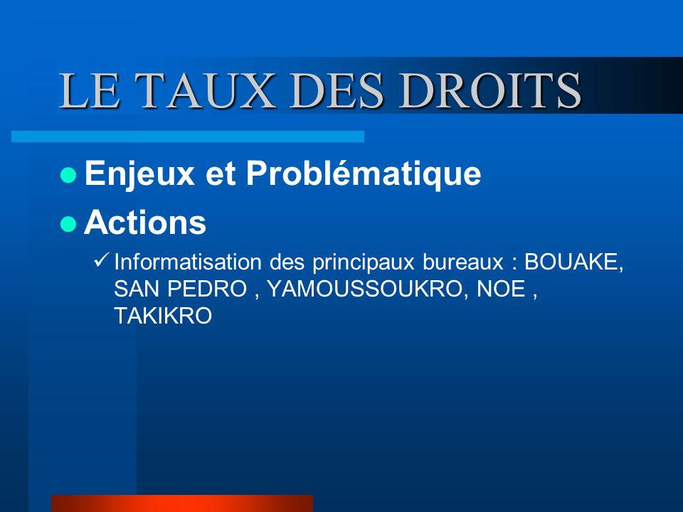LE TAUX DES DROITS Enjeux et Problématique Actions Informatisation des principaux bureaux : BOUAKE, SAN PEDRO, YAMOUSSOUKRO, NOE, TAKIKRO