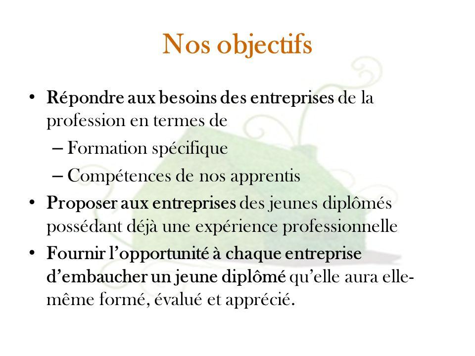 Nos objectifs Répondre aux besoins des entreprises de la profession en termes de – Formation spécifique – Compétences de nos apprentis Proposer aux en