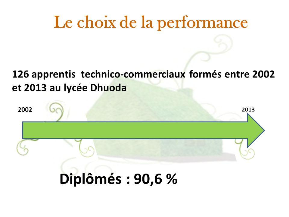 Le choix de la performance 2002 126 apprentis technico-commerciaux formés entre 2002 et 2013 au lycée Dhuoda 2013 Diplômés : 90,6 %