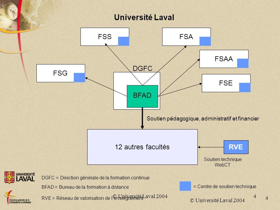 © Université Laval 2004 5 5 Coordonnateur Bureau de la FAD ConseillerConseillère Graphiste Personnel administratif - Accueil et information - Gestion des études - Examens sous surveillance