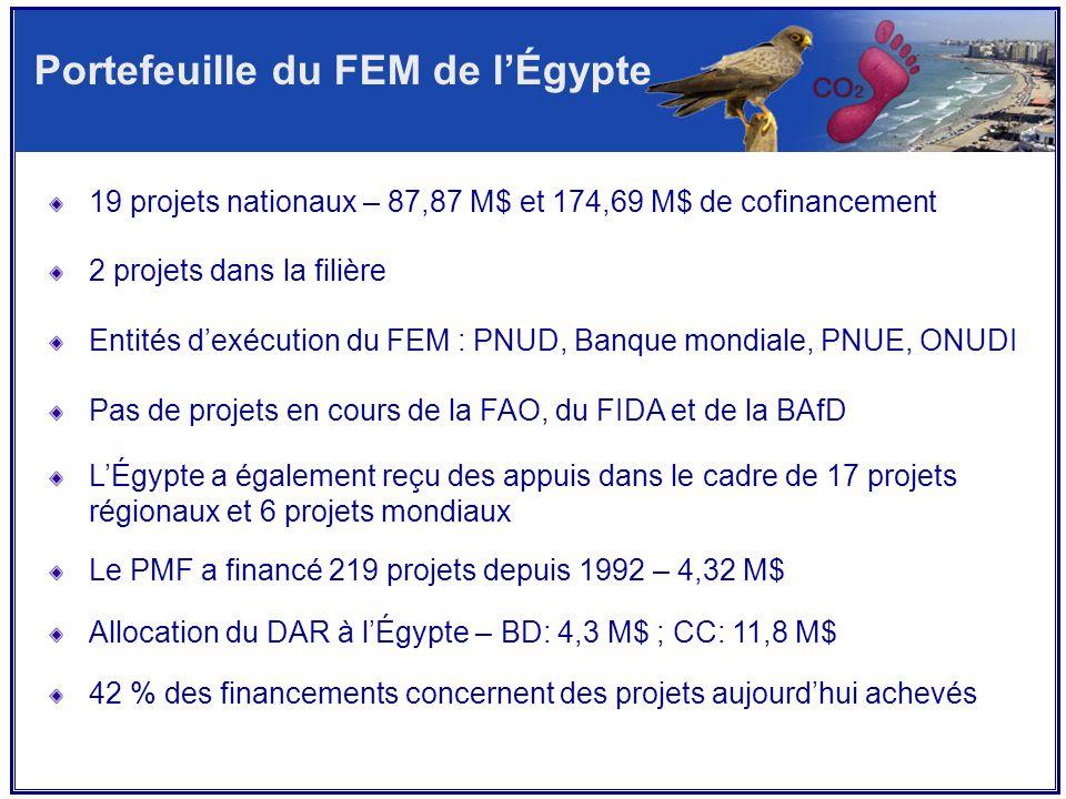 19 projets nationaux – 87,87 M$ et 174,69 M$ de cofinancement 2 projets dans la filière Entités d'exécution du FEM : PNUD, Banque mondiale, PNUE, ONUDI Pas de projets en cours de la FAO, du FIDA et de la BAfD L'Égypte a également reçu des appuis dans le cadre de 17 projets régionaux et 6 projets mondiaux Le PMF a financé 219 projets depuis 1992 – 4,32 M$ Allocation du DAR à l'Égypte – BD: 4,3 M$ ; CC: 11,8 M$ 42 % des financements concernent des projets aujourd'hui achevés Portefeuille du FEM de l'Égypte