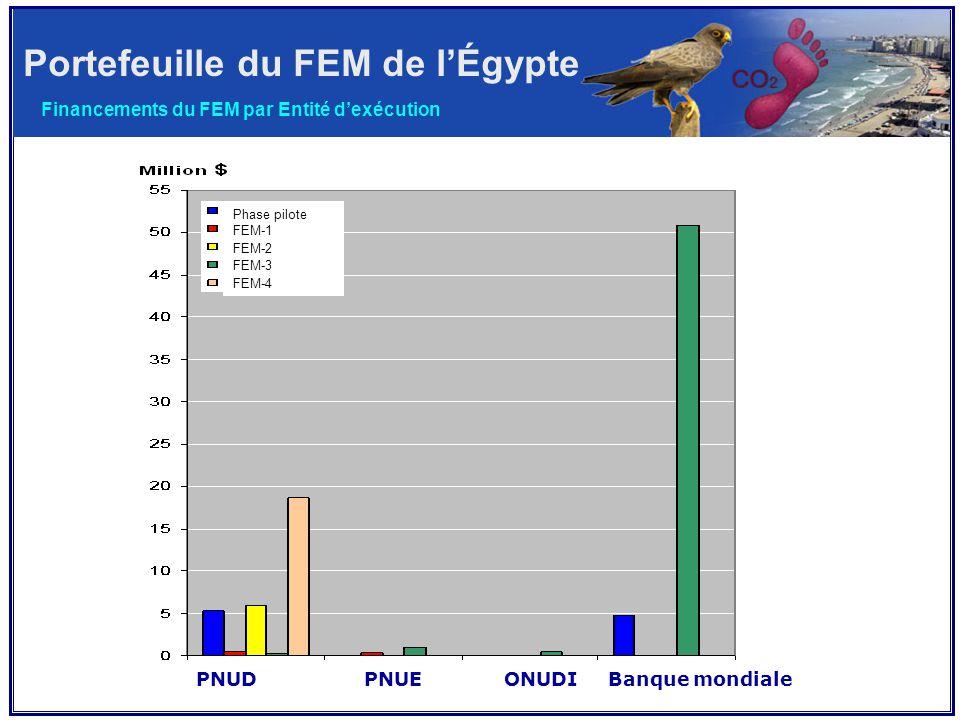 Portefeuille du FEM de l'Égypte Financements du FEM par Entité d'exécution PNUD PNUE ONUDI Banque mondiale Phase pilote FEM-1 FEM-2 FEM-3 FEM-4