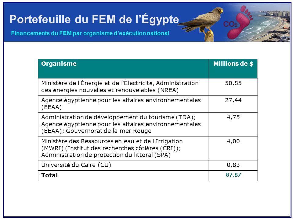 Portefeuille du FEM de l'Égypte Financements du FEM par organisme d'exécution national Millions de $Organisme 50,85Minist è re de l 'É nergie et de l 'É lectricit é, Administration des é nergies nouvelles et renouvelables (NREA) 27,44Agence é gyptienne pour les affaires environnementales (EEAA) 4,75Administration de d é veloppement du tourisme (TDA); Agence é gyptienne pour les affaires environnementales (EEAA); Gouvernorat de la mer Rouge 4,00Minist è re des Ressources en eau et de l ' Irrigation (MWRI) (Institut des recherches côti è res (CRI)); Administration de protection du littoral (SPA) 0,83Universit é du Caire (CU) 87,87 Total