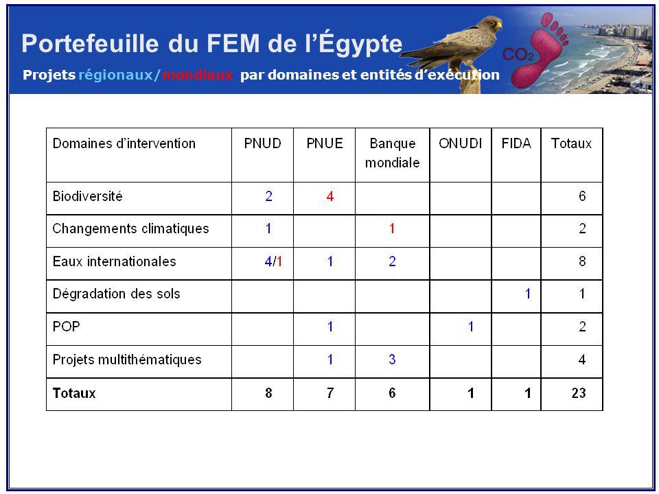 Portefeuille du FEM de l'Égypte Projets régionaux/mondiaux par domaines et entités d'exécution