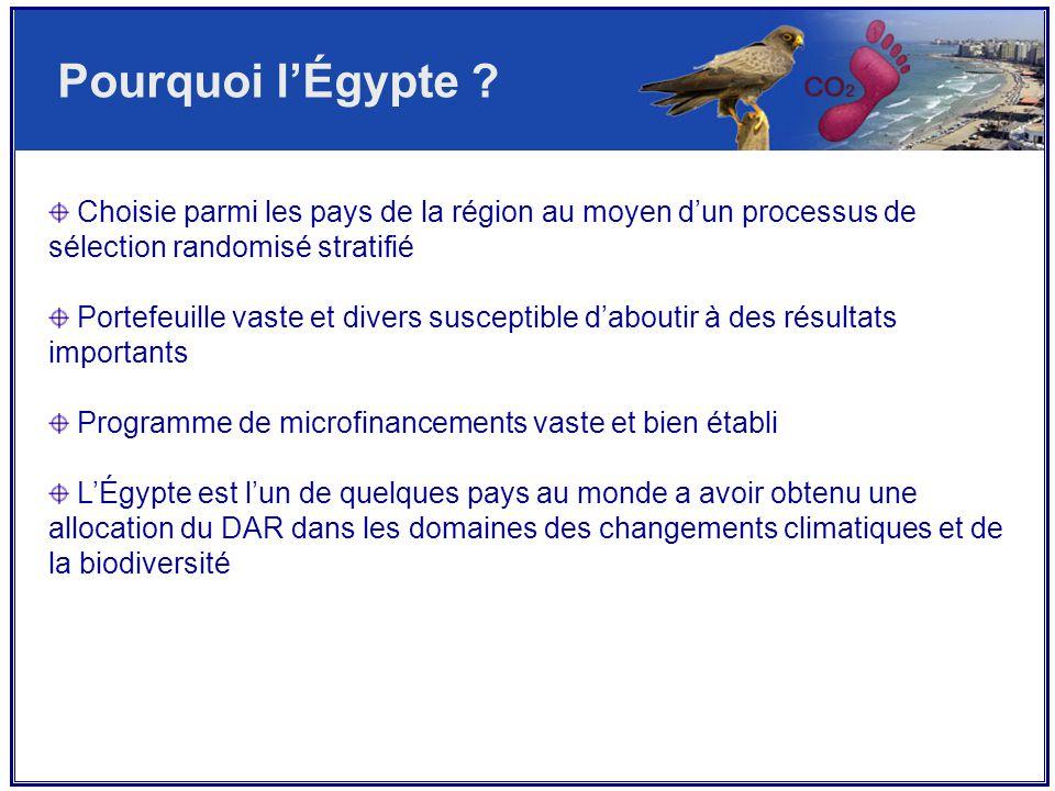 Pourquoi l'Égypte .