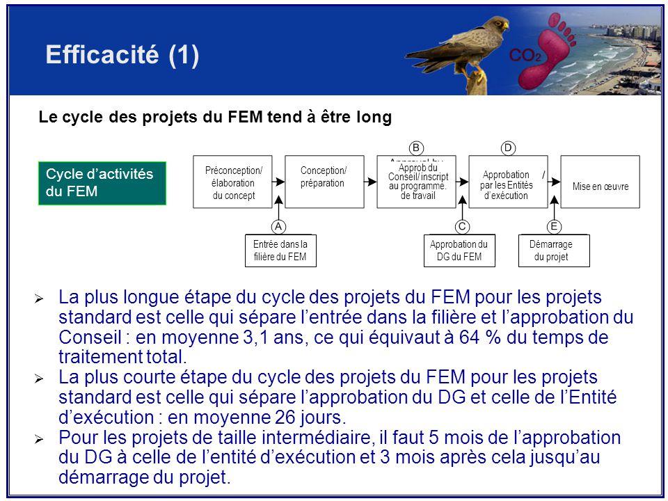 Le cycle des projets du FEM tend à être long  La plus longue étape du cycle des projets du FEM pour les projets standard est celle qui sépare l'entrée dans la filière et l'approbation du Conseil : en moyenne 3,1 ans, ce qui équivaut à 64 % du temps de traitement total.