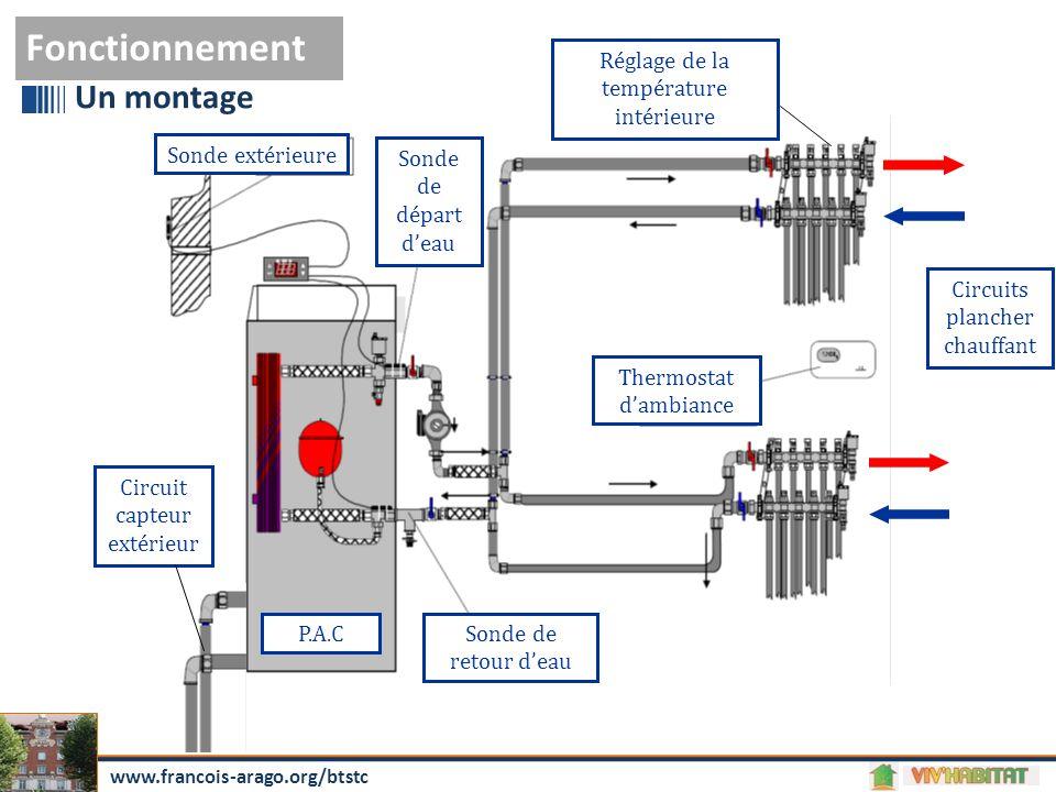 Fonctionnement Un montage Sonde extérieure Sonde de départ d'eau Sonde de retour d'eau Thermostat d'ambiance Circuit capteur extérieur Circuits planch