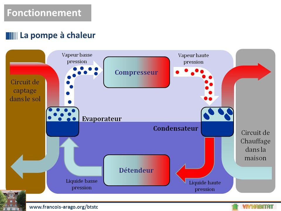 Fonctionnement La pompe à chaleur www.francois-arago.org/btstc