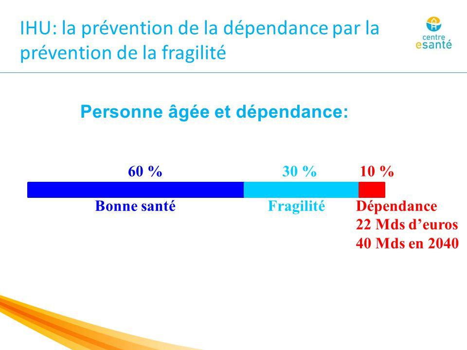 IHU: la prévention de la dépendance par la prévention de la fragilité 60 %30 %10 % Bonne santéFragilitéDépendance 22 Mds d'euros 40 Mds en 2040 Personne âgée et dépendance: