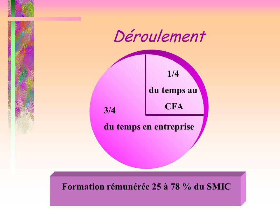 Déroulement Formation rémunérée 25 à 78 % du SMIC 1/4 du temps au CFA 3/4 du temps en entreprise