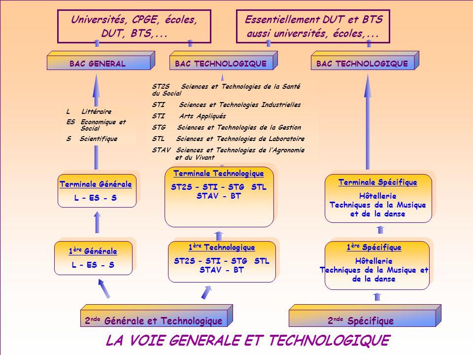 BAC TECHNOLOGIQUE ST2S Sciences et Technologies de la Santé du Social STI Sciences et Technologies Industrielles STI Arts Appliqués STG Sciences et Te