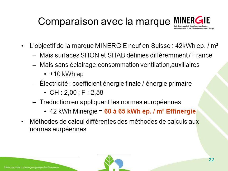 22 Comparaison avec la marque L'objectif de la marque MINERGIE neuf en Suisse : 42kWh ep. / m² –Mais surfaces SHON et SHAB définies différemment / Fra