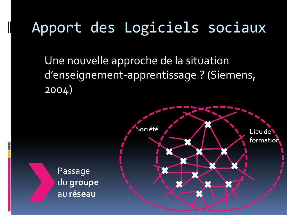 Apport des Logiciels sociaux Une nouvelle approche de la situation d'enseignement-apprentissage ? (Siemens, 2004) Société Lieu de formation Passage du