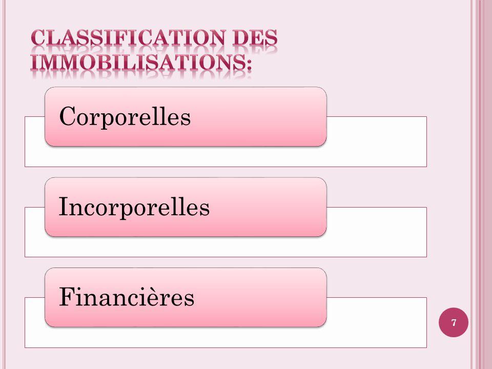 CorporellesIncorporellesFinancières 7