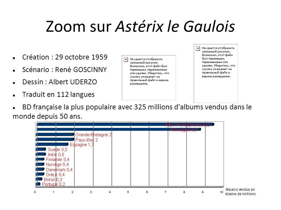 Zoom sur Astérix le Gaulois Création : 29 octobre 1959 Scénario : René GOSCINNY Dessin : Albert UDERZO Traduit en 112 langues BD française la plus pop