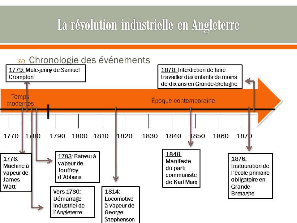  Chronologie des événements Époque contemporaine Temps modernes 1770 1780 1790 1800 1810 1820 1830 1840 1850 1860 1870 1779: Mule-jenny de Samuel Cro