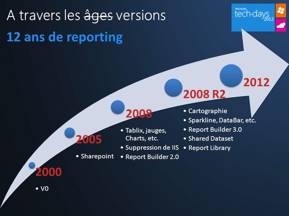 Cartographie DataBar, Sparkline & KPI Shared Dataset Report Library Etc.