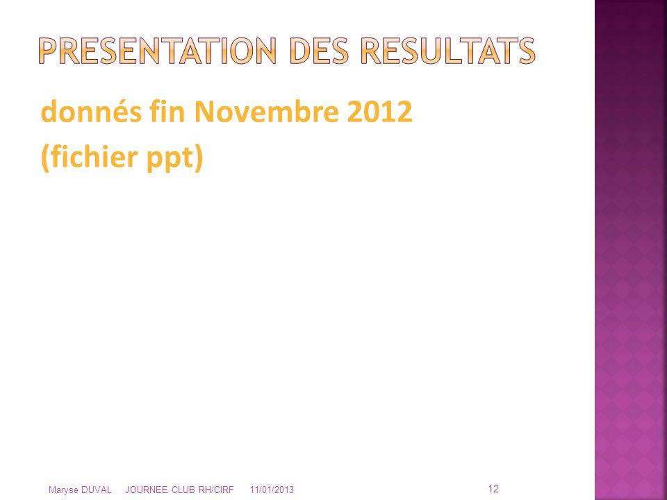 donnés fin Novembre 2012 (fichier ppt) 12 Maryse DUVAL JOURNEE CLUB RH/CIRF 11/01/2013