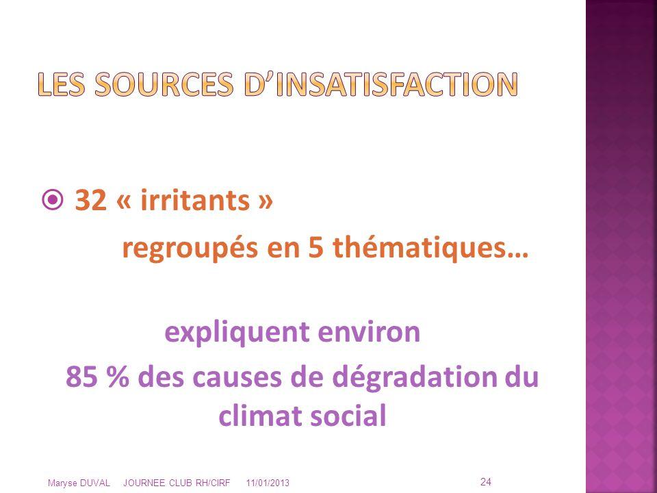  32 « irritants » regroupés en 5 thématiques… expliquent environ 85 % des causes de dégradation du climat social 24 Maryse DUVAL JOURNEE CLUB RH/CIRF
