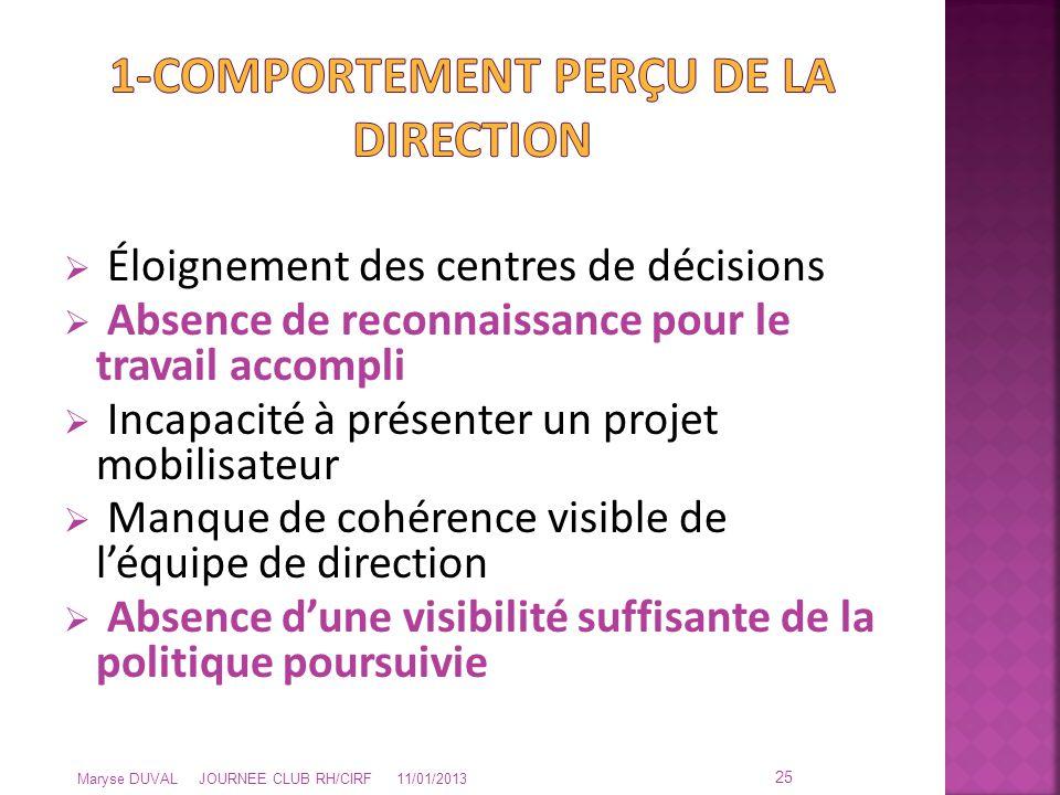  Éloignement des centres de décisions  Absence de reconnaissance pour le travail accompli  Incapacité à présenter un projet mobilisateur  Manque d