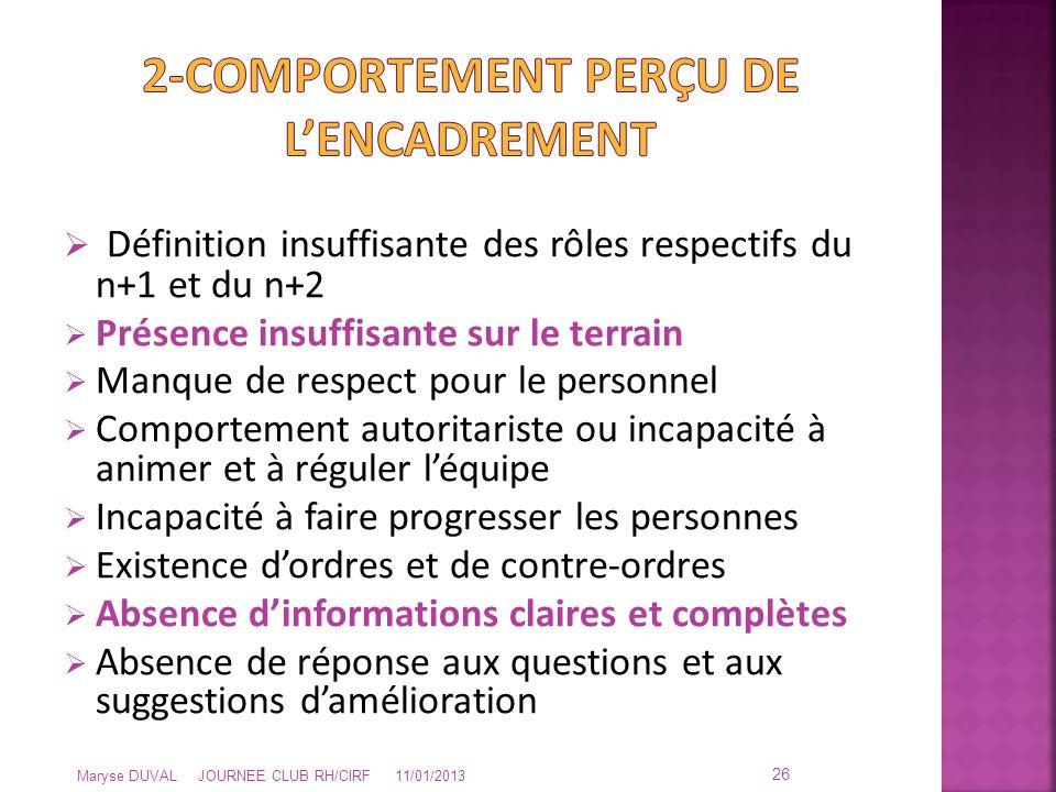  Définition insuffisante des rôles respectifs du n+1 et du n+2  Présence insuffisante sur le terrain  Manque de respect pour le personnel  Comport