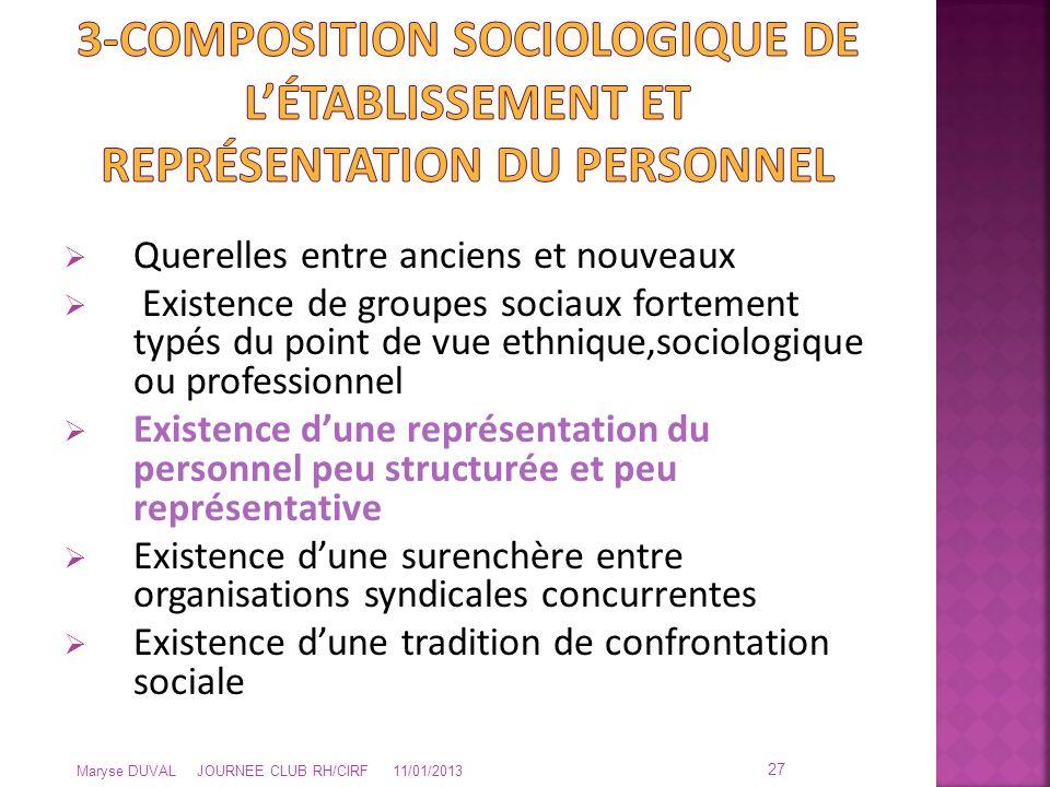  Querelles entre anciens et nouveaux  Existence de groupes sociaux fortement typés du point de vue ethnique,sociologique ou professionnel  Existenc