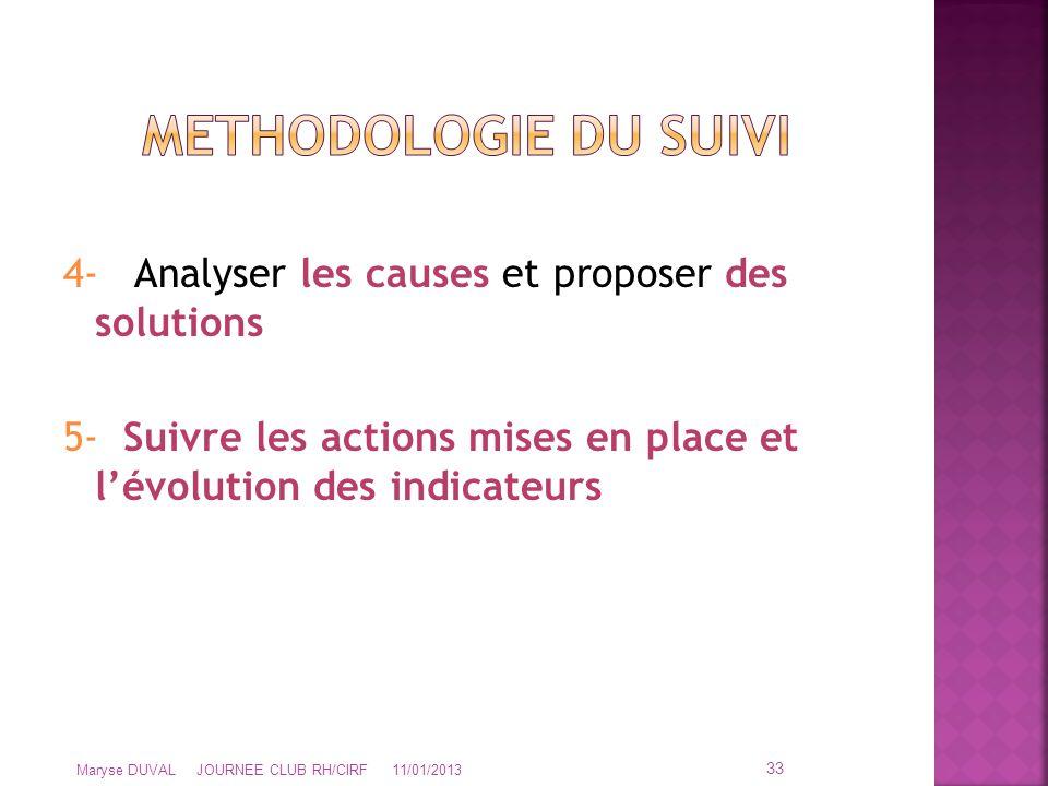 4- Analyser les causes et proposer des solutions 5- Suivre les actions mises en place et l'évolution des indicateurs 33 Maryse DUVAL JOURNEE CLUB RH/C