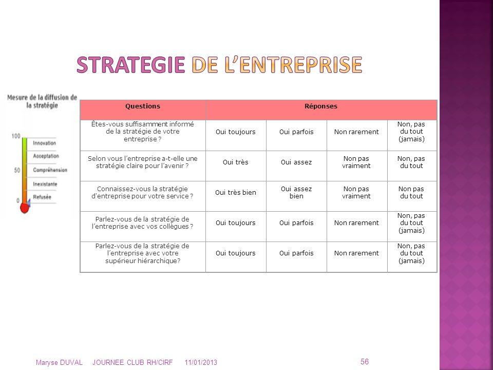 Maryse DUVAL JOURNEE CLUB RH/CIRF 11/01/2013 56 QuestionsRéponses Êtes-vous suffisamment informé de la stratégie de votre entreprise ? Oui toujoursOui