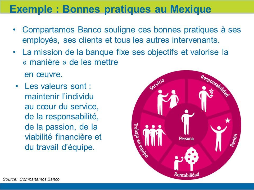 16 Compartamos Banco souligne ces bonnes pratiques à ses employés, ses clients et tous les autres intervenants.