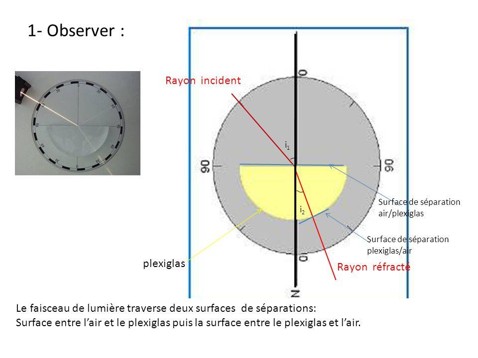 1- Observer : plexiglas Surface de séparation air/plexiglas i1i1 Rayon incident Rayon réfracté i2i2 Le faisceau de lumière traverse deux surfaces de séparations: Surface entre l'air et le plexiglas puis la surface entre le plexiglas et l'air.
