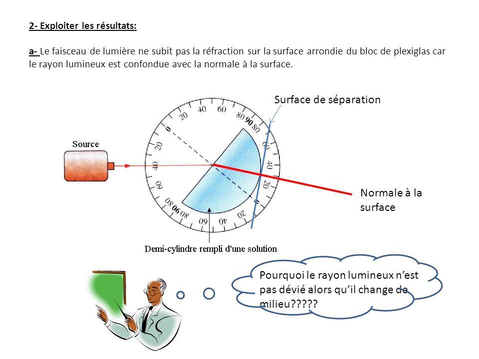 2- Exploiter les résultats: a- Le faisceau de lumière ne subit pas la réfraction sur la surface arrondie du bloc de plexiglas car le rayon lumineux est confondue avec la normale à la surface.