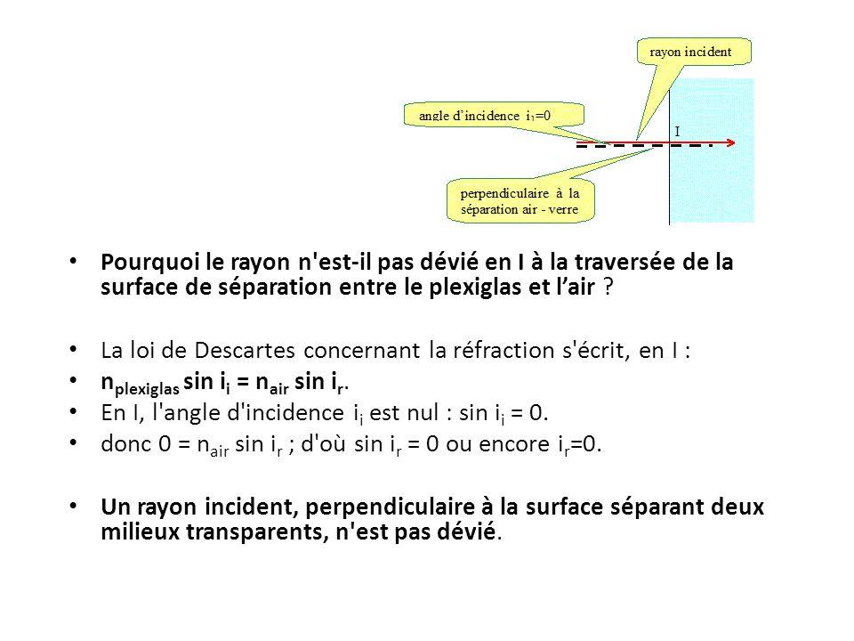 Pourquoi le rayon n est-il pas dévié en I à la traversée de la surface de séparation entre le plexiglas et l'air .