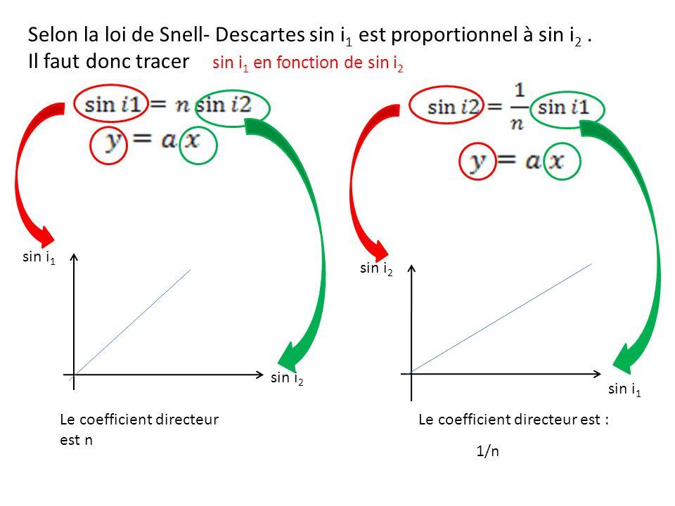 Selon la loi de Snell- Descartes sin i 1 est proportionnel à sin i 2.