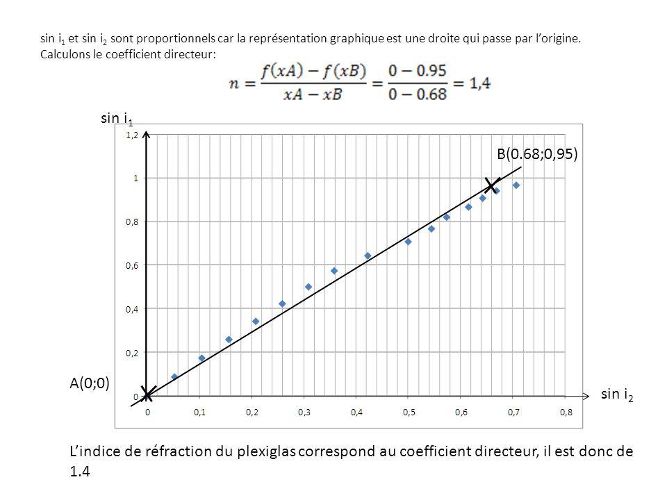 sin i 1 et sin i 2 sont proportionnels car la représentation graphique est une droite qui passe par l'origine.