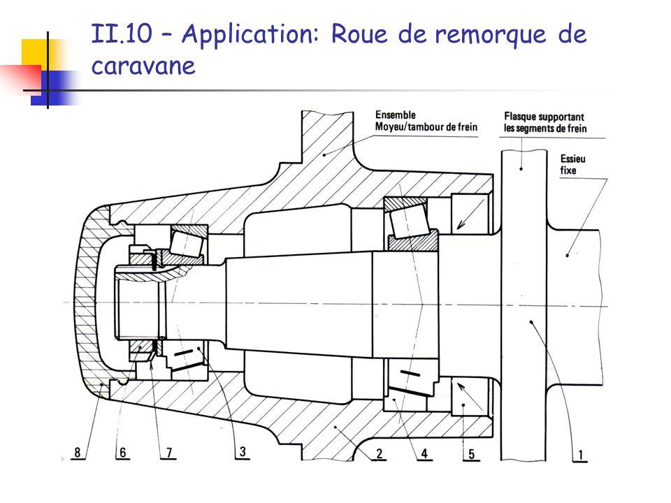 II.10 – Application: Roue de remorque de caravane