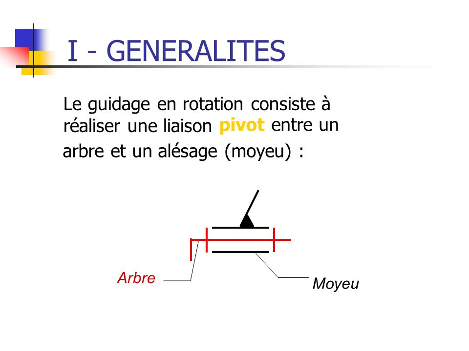 I - GENERALITES Le guidage en rotation consiste à réaliser une liaison Arbre Moyeu pivot entre un arbre et un alésage (moyeu) :