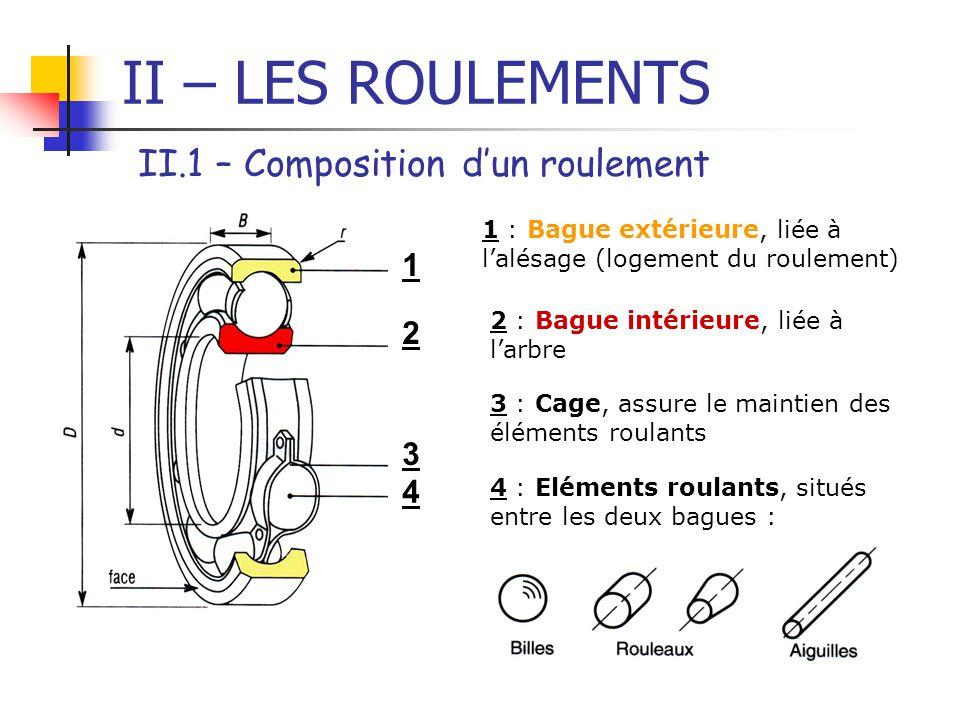 II – LES ROULEMENTS II.1 – Composition d'un roulement 4 3 2 1 1 : Bague extérieure, liée à l'alésage (logement du roulement) 2 : Bague intérieure, lié