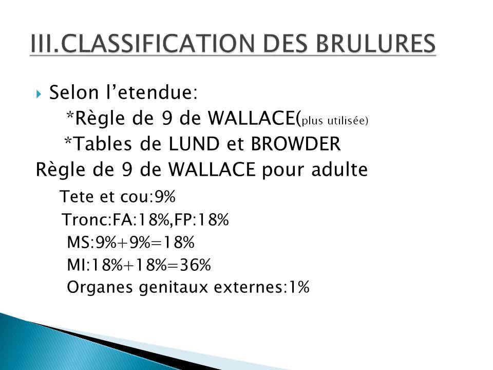  Selon l'etendue: *Règle de 9 de WALLACE( plus utilisée) *Tables de LUND et BROWDER Règle de 9 de WALLACE pour adulte Tete et cou:9% Tronc:FA:18%,FP: