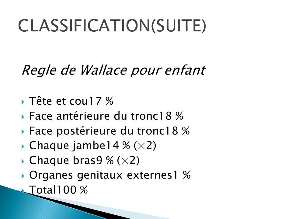 Regle de Wallace pour enfant  Tête et cou17 %  Face antérieure du tronc18 %  Face postérieure du tronc18 %  Chaque jambe14 % (×2)  Chaque bras9 %