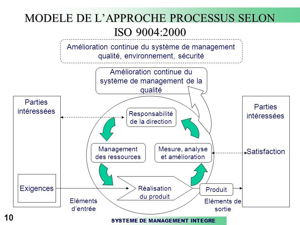SYSTEME DE MANAGEMENT INTEGRE 10 MODELE DE L'APPROCHE PROCESSUS SELON ISO 9004:2000 Amélioration continue du système de management qualité, environnement, sécurité Amélioration continue du système de management de la qualité Responsabilité de la direction Mesure, analyse et amélioration Management des ressources Réalisation du produit Parties intéressées Satisfaction Exigences Parties intéressées Produit Eléments de sortie Eléments d'entrée