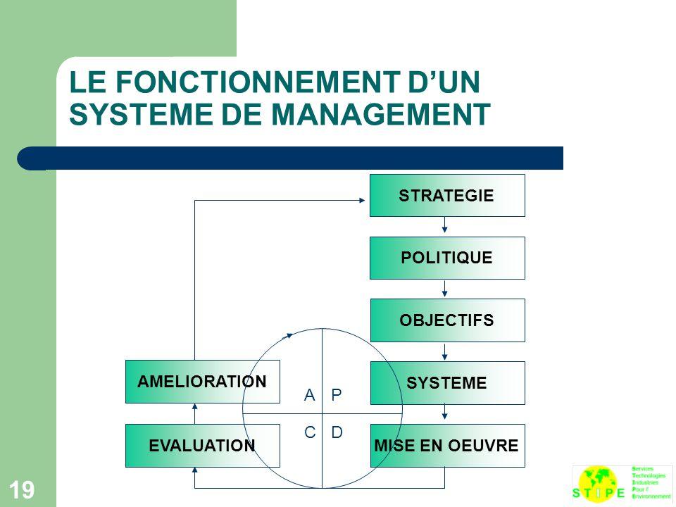 19 LE FONCTIONNEMENT D'UN SYSTEME DE MANAGEMENT AMELIORATION EVALUATIONMISE EN OEUVRE SYSTEME OBJECTIFS POLITIQUE STRATEGIE AP D C