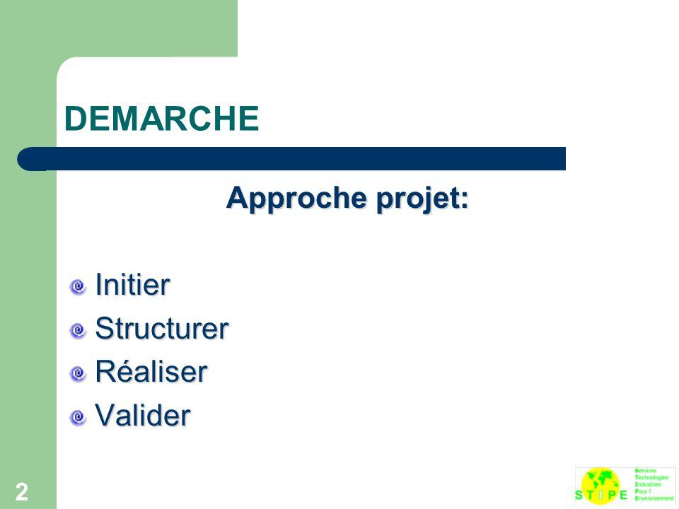 2 DEMARCHE Approche projet: InitierStructurerRéaliserValider