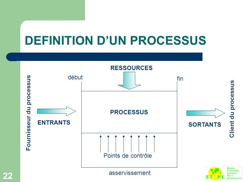 22 DEFINITION D'UN PROCESSUS PROCESSUS RESSOURCES ENTRANTS SORTANTS début fin asservissement Points de contrôle Fournisseur du processus Client du processus